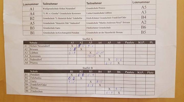Ein klarer zweiter Sieg mit 9:0….