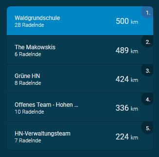 Wow! Schon 500 km! Wer schließt sich dem Team Waldgrundschule noch an?